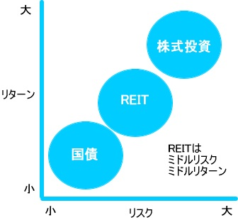 REITの特徴